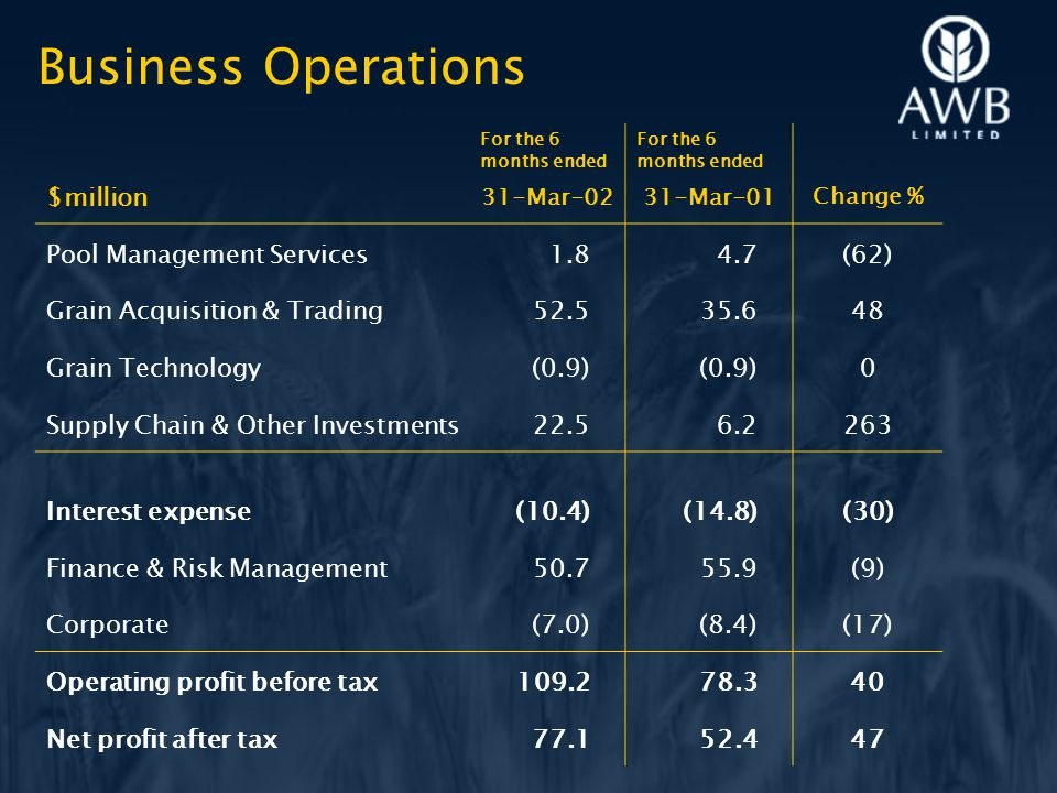 Business Operations $million For the 6 months ended 31-Mar-02 For the 6 months ended 31-Mar-01 Change % Pool Management Services1.84.7(62) Grain Acquisition & Trading52.535.648 Grain Technology(0.9) 0 Supply Chain & Other Investments22.56.2263 Interest expense(10.4)(14.8)(30) Finance & Risk Management50.755.9(9) Corporate(7.0)(8.4)(17) Operating profit before tax109.278.340 Net profit after tax77.152.447