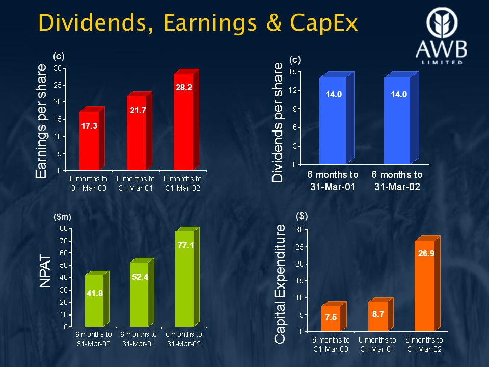 Dividends, Earnings & CapEx Earnings per share (c) 17.3 21.7 28.2 Dividends per share (c) 14.0 Capital Expenditure ($) 7.5 26.9 NPAT ($m) 41.8 52.4 77.1 8.7
