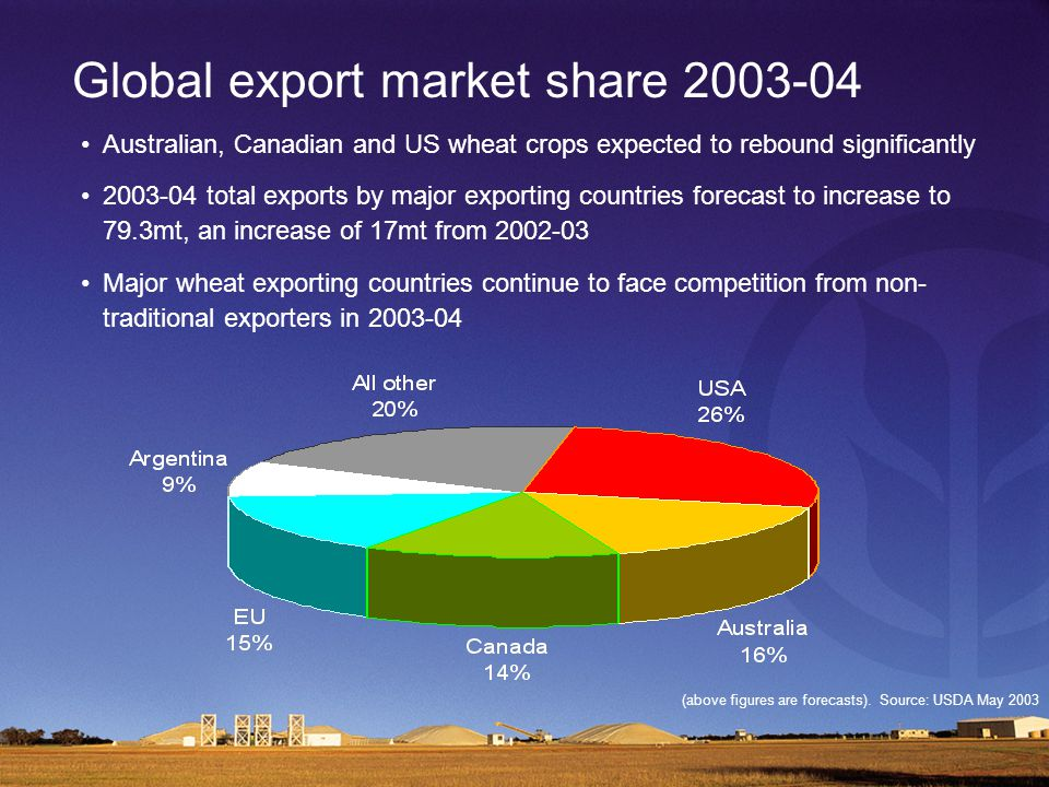 Global export market share 2003-04 Australian, Canadian and US wheat crops expected to rebound significantly 2003-04 total exports by major exporting countries forecast to increase to 79.3mt, an increase of 17mt from 2002-03 Major wheat exporting countries continue to face competition from non- traditional exporters in 2003-04 (above figures are forecasts).