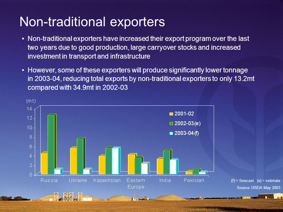 Non-traditional exporters Non-traditional exporters have increased their export program over the last two years due to good production, large carryover stocks and increased investment in transport and infrastructure However, some of these exporters will produce significantly lower tonnage in 2003-04, reducing total exports by non-traditional exporters to only 13.2mt compared with 34.9mt in 2002-03 (f) = forecast.