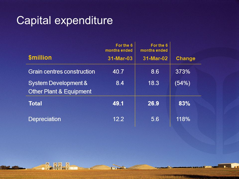Capital expenditure $million For the 6 months ended 31-Mar-03 For the 6 months ended 31-Mar-02 Change Grain centres construction40.78.6373% System Development & Other Plant & Equipment 8.418.3(54%) Total49.126.983% Depreciation12.25.6118%