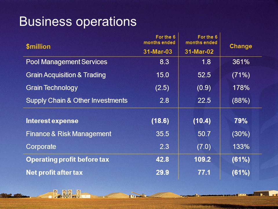 Business operations $million For the 6 months ended 31-Mar-03 For the 6 months ended 31-Mar-02 Change Pool Management Services8.31.8361% Grain Acquisition & Trading15.052.5(71%) Grain Technology(2.5)(0.9)178% Supply Chain & Other Investments2.822.5(88%) Interest expense(18.6)(10.4)79% Finance & Risk Management35.550.7(30%) Corporate2.3(7.0)133% Operating profit before tax42.8109.2(61%) Net profit after tax29.977.1(61%)