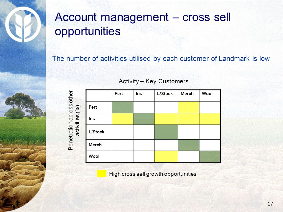 27 The number of activities utilised by each customer of Landmark is low FertInsL/StockMerchWool Fert Ins L/Stock Merch Wool Activity – Key Customers Penetration across other activities (%) High cross sell growth opportunities Account management – cross sell opportunities