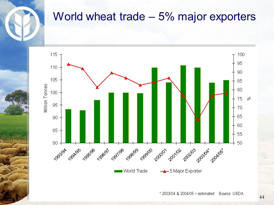 44 World wheat trade – 5% major exporters * 2003/04 & 2004/05 – estimated Source: USDA
