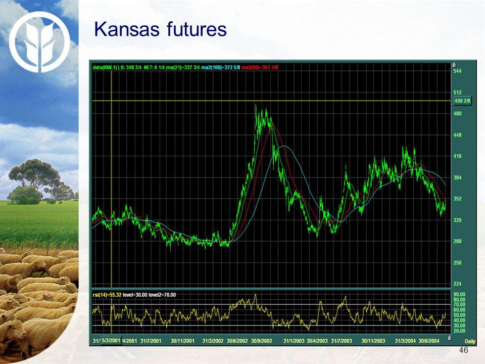 46 Kansas futures