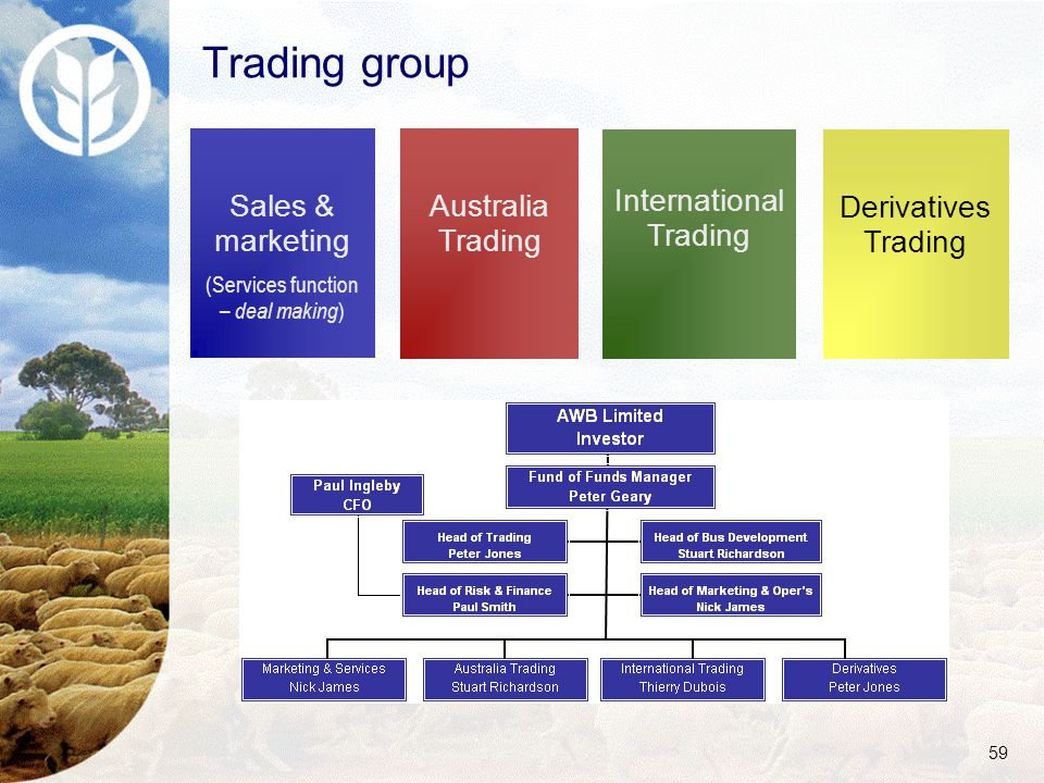 59 Trading group Sales & marketing (Services function – deal making ) Australia Trading International Trading Derivatives Trading
