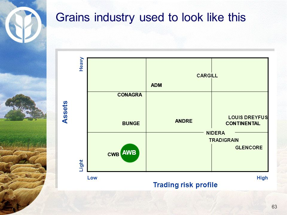 63 Heavy Trading risk profile Assets Low Light High Grains industry used to look like this TRADIGRAIN CONTINENTAL ANDRE BUNGE GLENCORE TRADIGRAIN CONTINENTAL ANDRE BUNGE LOUIS DREYFUS TRADIGRAIN CONTINENTAL ANDRE BUNGE NIDERA CARGILL ADM CONAGRA CARGILL ADM CONAGRA CARGILL ADM CONAGRA CWB AWB