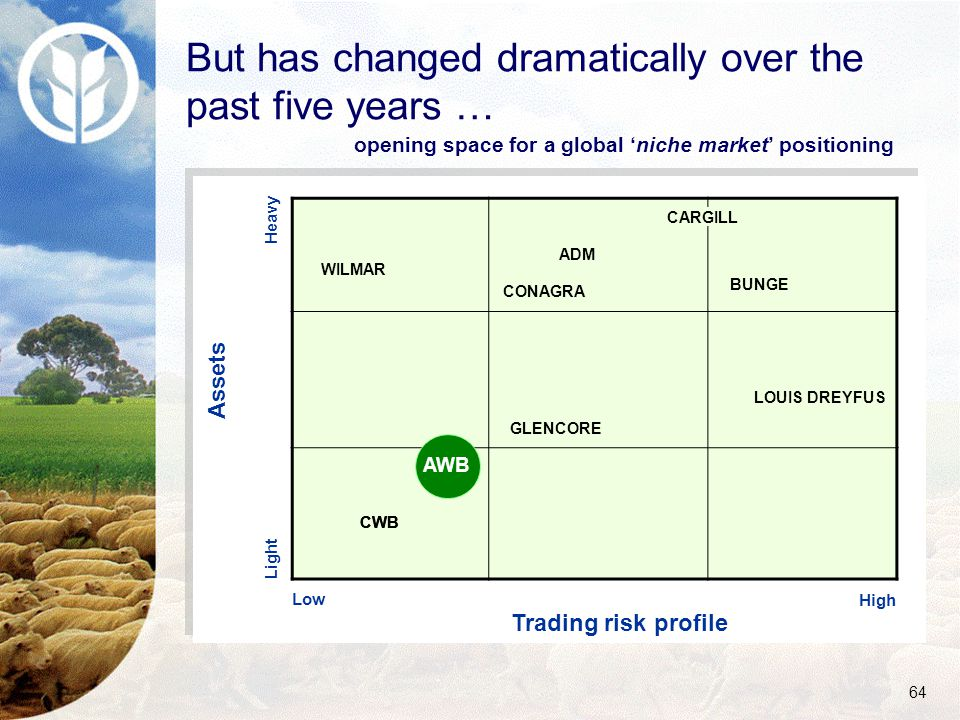 64 But has changed dramatically over the past five years … Heavy Trading risk profile Assets Low Light High GLENCORE LOUIS DREYFUS BUNGE WILMAR CARGILL ADM CONAGRA CWB AWB opening space for a global 'niche market' positioning
