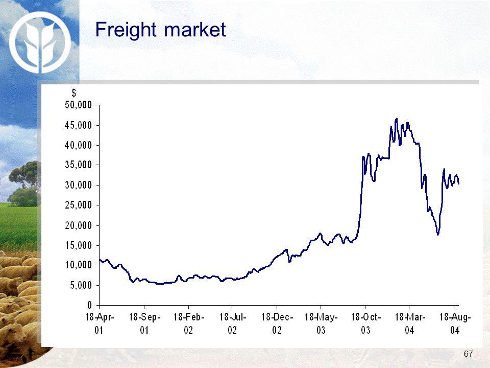 67 Freight market $
