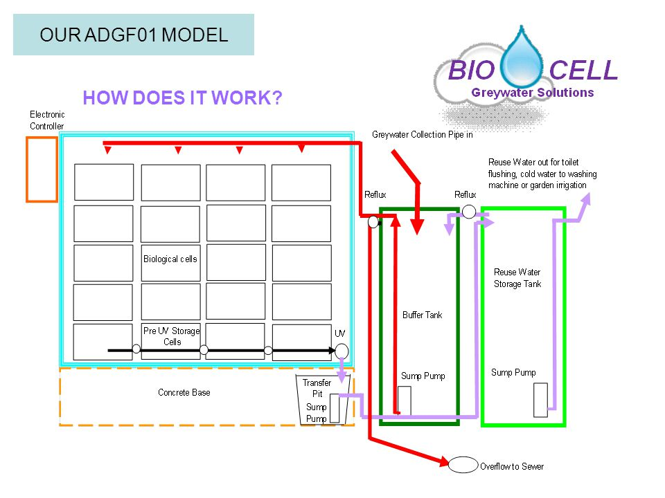 HOW DOES IT WORK OUR ADGF01 MODEL