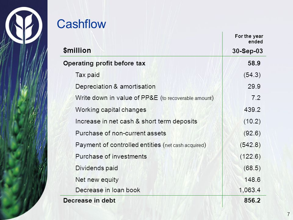 7 Cashflow $million For the year ended 30-Sep-03 Operating profit before tax58.9 Tax paid(54.3) Depreciation & amortisation29.9 Write down in value of PP&E ( to recoverable amount )7.2 Working capital changes439.2 Increase in net cash & short term deposits(10.2) Purchase of non-current assets(92.6) Payment of controlled entities ( net cash acquired )(542.8) Purchase of investments(122.6) Dividends paid(68.5) Net new equity148.6 Decrease in loan book1,063.4 Decrease in debt856.2
