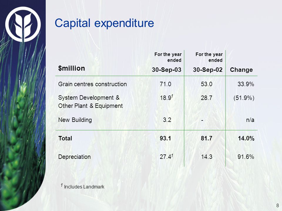 8 Capital expenditure $million For the year ended 30-Sep-03 For the year ended 30-Sep-02 Change Grain centres construction71.053.033.9% System Development & Other Plant & Equipment 18.928.7(51.9%) New Building3.2 -n/a Total93.181.714.0% Depreciation27.414.391.6% 1 1 1 Includes Landmark