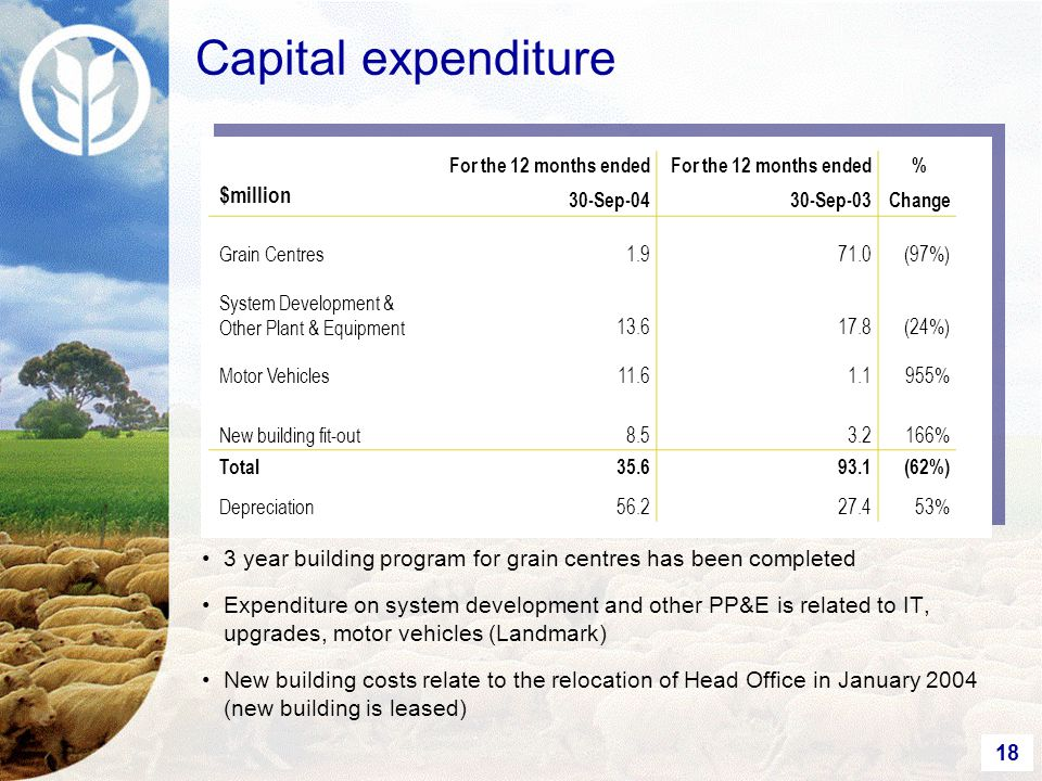 18 Capital expenditure $million For the 12 months ended 30-Sep-04 For the 12 months ended 30-Sep-03 % Change Grain Centres1.971.0(97%) System Development & Other Plant & Equipment13.617.8(24%) Motor Vehicles11.61.1955% New building fit-out8.53.2166% Total35.693.1(62%) Depreciation56.227.453% 3 year building program for grain centres has been completed Expenditure on system development and other PP&E is related to IT, upgrades, motor vehicles (Landmark) New building costs relate to the relocation of Head Office in January 2004 (new building is leased)