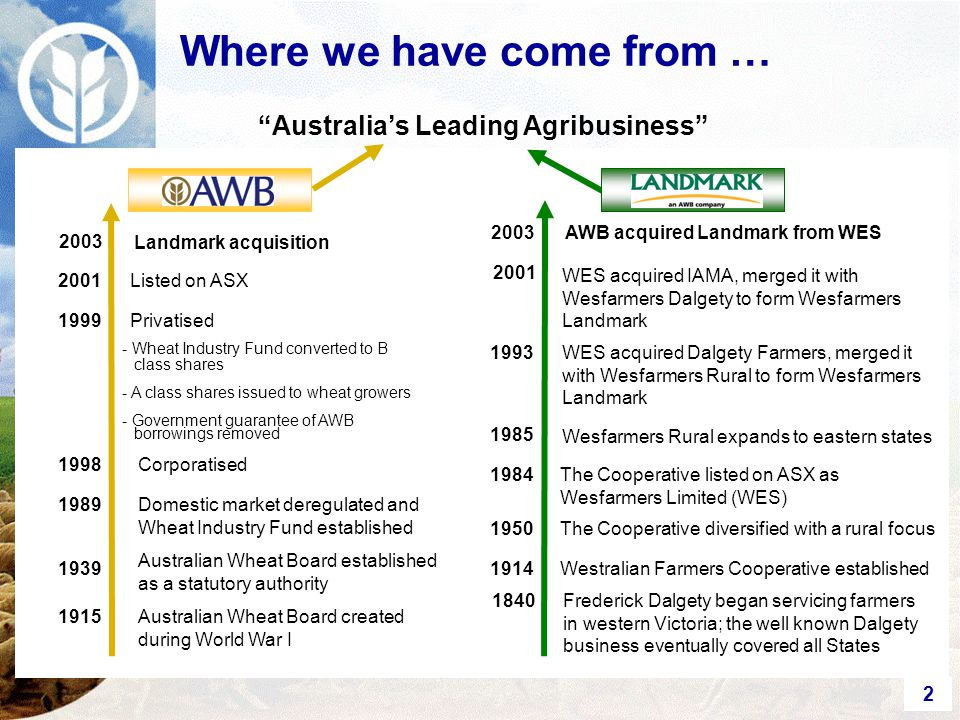 2 2001 WES acquired IAMA, merged it with Wesfarmers Dalgety to form Wesfarmers Landmark 2003 AWB acquired Landmark from WES 1993WES acquired Dalgety Farmers, merged it with Wesfarmers Rural to form Wesfarmers Landmark 1985 Wesfarmers Rural expands to eastern states 1984The Cooperative listed on ASX as Wesfarmers Limited (WES) Frederick Dalgety began servicing farmers in western Victoria; the well known Dalgety business eventually covered all States 1840 1950The Cooperative diversified with a rural focus 1914Westralian Farmers Cooperative established Australia's Leading Agribusiness 2003 Landmark acquisition 2001Listed on ASX 1999Privatised - Wheat Industry Fund converted to B class shares - A class shares issued to wheat growers - Government guarantee of AWB borrowings removed 1998Corporatised Domestic market deregulated and Wheat Industry Fund established 1989 Australian Wheat Board established as a statutory authority 1939 Where we have come from … 1915Australian Wheat Board created during World War I