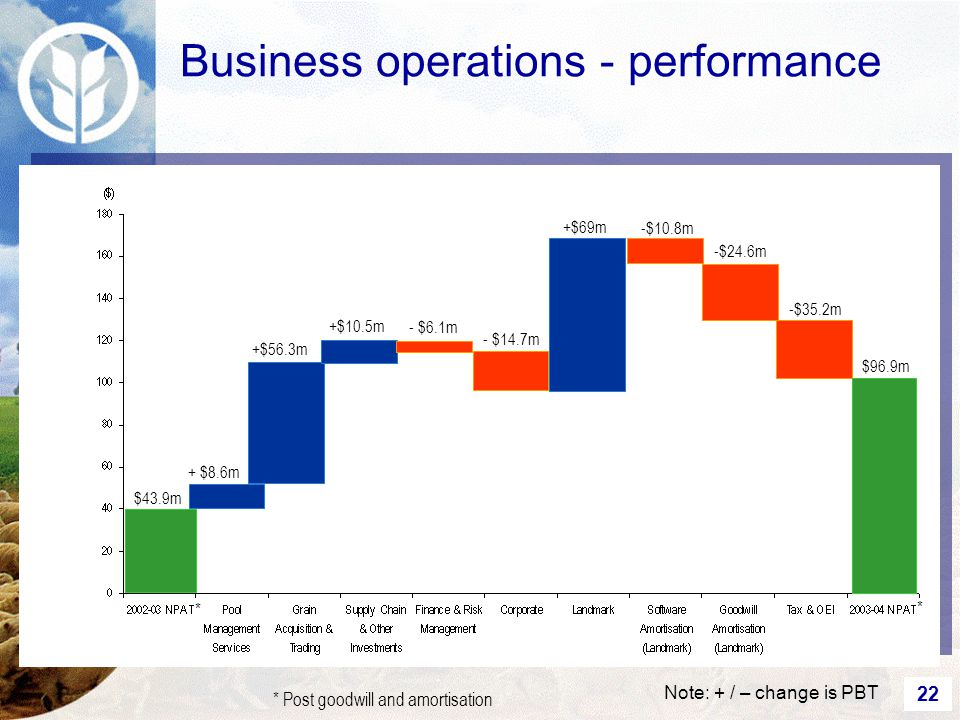 22 Business operations - performance $43.9m + $8.6m +$56.3m +$10.5m - $6.1m - $14.7m +$69m -$10.8m -$24.6m -$35.2m $96.9m Note: + / – change is PBT * Post goodwill and amortisation * *