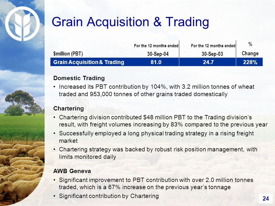 24 Grain Acquisition & Trading $million (PBT) For the 12 months ended 30-Sep-04 For the 12 months ended 30-Sep-03 % Change Grain Acquisition & Trading81.024.7228% Domestic Trading Increased its PBT contribution by 104%, with 3.2 million tonnes of wheat traded and 953,000 tonnes of other grains traded domestically Chartering Chartering division contributed $48 million PBT to the Trading division's result, with freight volumes increasing by 83% compared to the previous year Successfully employed a long physical trading strategy in a rising freight market Chartering strategy was backed by robust risk position management, with limits monitored daily AWB Geneva Significant improvement to PBT contribution with over 2.0 million tonnes traded, which is a 67% increase on the previous year's tonnage Significant contribution by Chartering
