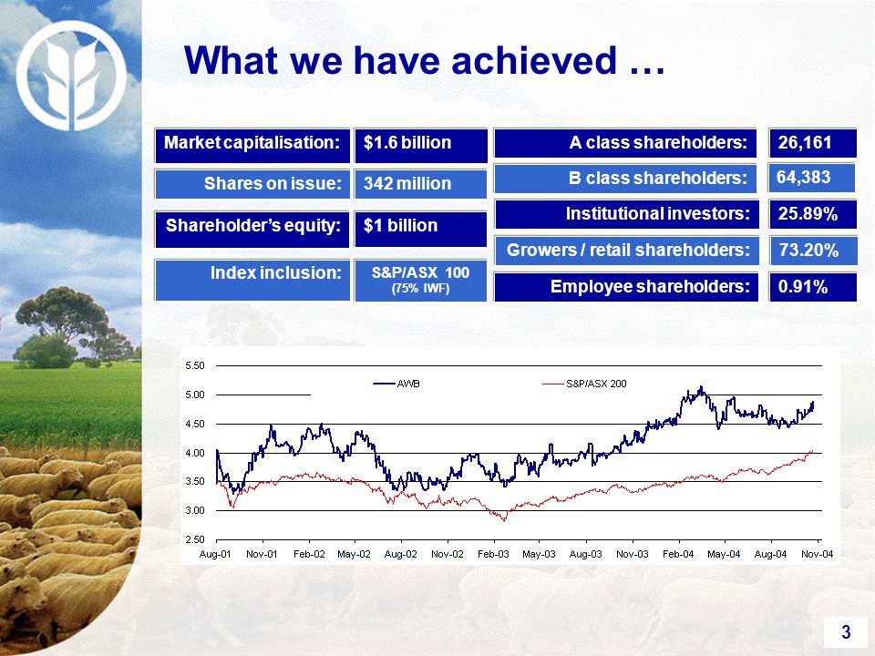 3 B class shareholders: Market capitalisation: Shares on issue: Shareholder's equity: Index inclusion: $1.6 billion 342 million $1 billion S&P/ASX 100 (75% IWF) A class shareholders:26,161 64,383 Institutional investors: Growers / retail shareholders: Employee shareholders: 25.89% 73.20% 0.91% What we have achieved …