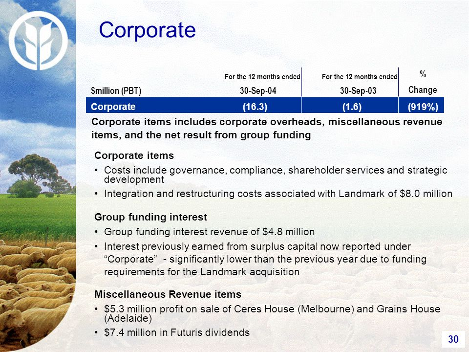 30 Corporate $million (PBT) For the 12 months ended 30-Sep-04 For the 12 months ended 30-Sep-03 % Change Corporate(16.3)(1.6)(919%) Corporate items Costs include governance, compliance, shareholder services and strategic development Integration and restructuring costs associated with Landmark of $8.0 million Group funding interest Group funding interest revenue of $4.8 million Interest previously earned from surplus capital now reported under Corporate - significantly lower than the previous year due to funding requirements for the Landmark acquisition Miscellaneous Revenue items $5.3 million profit on sale of Ceres House (Melbourne) and Grains House (Adelaide) $7.4 million in Futuris dividends Corporate items includes corporate overheads, miscellaneous revenue items, and the net result from group funding