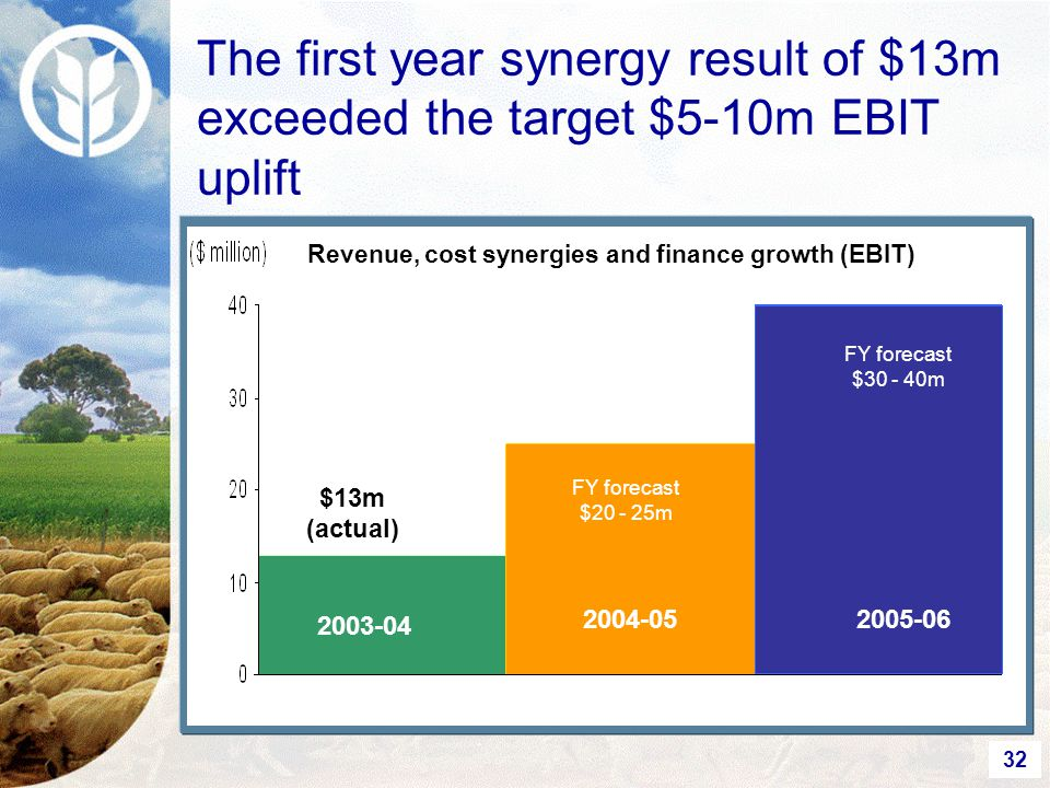 32 The first year synergy result of $13m exceeded the target $5-10m EBIT uplift Revenue, cost synergies and finance growth (EBIT) $13m (actual) FY forecast $30 - 40m 2003-04 2005-062004-05 FY forecast $20 - 25m