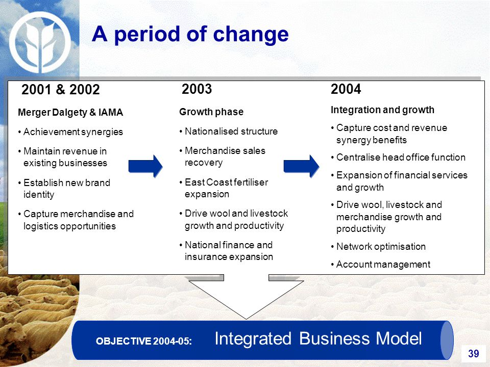 39 A period of change 2001 & 2002 Merger Dalgety & IAMA Achievement synergies Maintain revenue in existing businesses Establish new brand identity Capture merchandise and logistics opportunities 2003 Growth phase Nationalised structure Merchandise sales recovery East Coast fertiliser expansion Drive wool and livestock growth and productivity National finance and insurance expansion 2004 Integration and growth Capture cost and revenue synergy benefits Centralise head office function Expansion of financial services and growth Drive wool, livestock and merchandise growth and productivity Network optimisation Account management OBJECTIVE 2004-05: Integrated Business Model