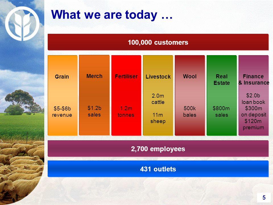 5 Merch $1.2b sales 431 outlets 2,700 employees Finance & Insurance $2.0b loan book $300m on deposit $120m premium 100,000 customers Real Estate $800m sales Wool 500k bales Livestock 2.0m cattle 11m sheep Fertiliser 1.2m tonnes Grain $5-$6b revenue What we are today …