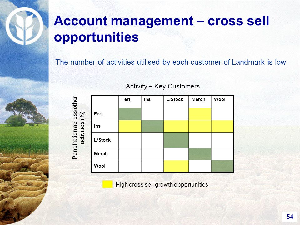 54 The number of activities utilised by each customer of Landmark is low FertInsL/StockMerchWool Fert Ins L/Stock Merch Wool Activity – Key Customers Penetration across other activities (%) High cross sell growth opportunities Account management – cross sell opportunities