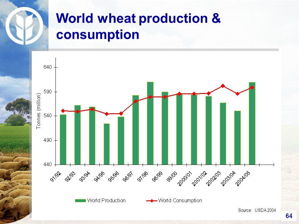 64 World wheat production & consumption Source: USDA 2004