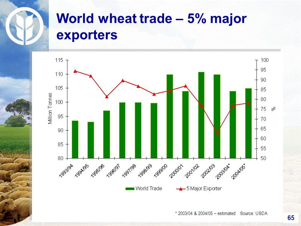 65 World wheat trade – 5% major exporters * 2003/04 & 2004/05 – estimated Source: USDA