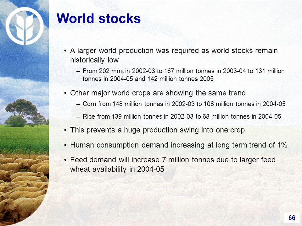 66 World stocks A larger world production was required as world stocks remain historically low –From 202 mmt in 2002-03 to 167 million tonnes in 2003-04 to 131 million tonnes in 2004-05 and 142 million tonnes 2005 Other major world crops are showing the same trend –Corn from 148 million tonnes in 2002-03 to 108 million tonnes in 2004-05 –Rice from 139 million tonnes in 2002-03 to 68 million tonnes in 2004-05 This prevents a huge production swing into one crop Human consumption demand increasing at long term trend of 1% Feed demand will increase 7 million tonnes due to larger feed wheat availability in 2004-05