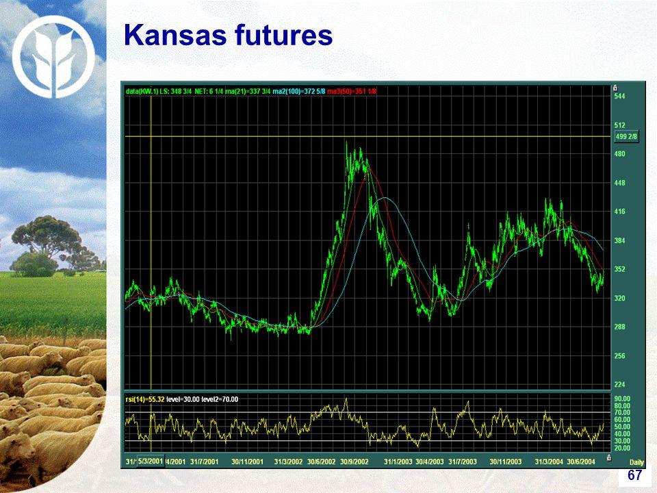67 Kansas futures