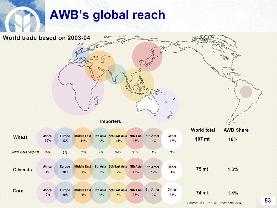 83 Sth Amer Other 26% 18% 11%1%11%15%1%17% Sth Amer Other 1% 28% 1% 2%47%19%1% Sth Amer Other 5% 10% 1% 5%35%9%34% Wheat Oilseeds Corn World trade based on 2003-04 World totalAWB Share 107 mt 75 mt 74 mt 16% 1.3% 1.4% Importers AWB's global reach Source: USDA & AWB trade data 2004 AWB wheat exports 26% 3% 18%4%24%21%1%3%