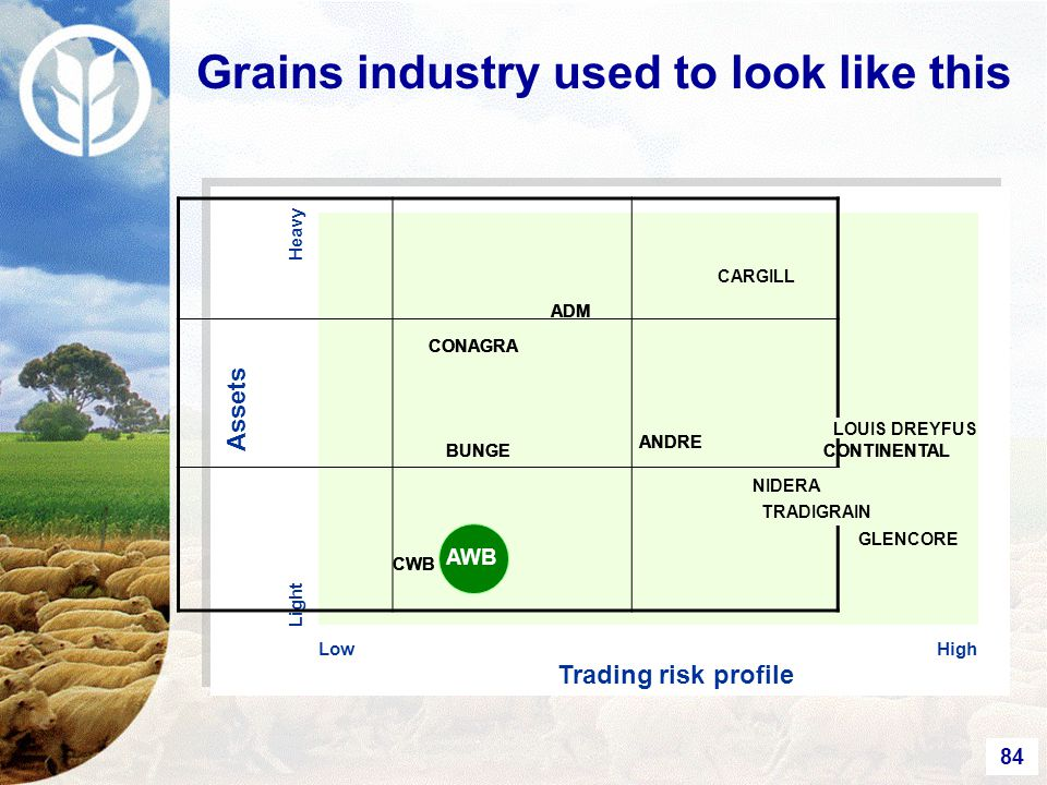 84 Heavy Trading risk profile Assets Low Light High Grains industry used to look like this TRADIGRAIN CONTINENTAL ANDRE BUNGE GLENCORE TRADIGRAIN CONTINENTAL ANDRE BUNGE LOUIS DREYFUS TRADIGRAIN CONTINENTAL ANDRE BUNGE NIDERA CARGILL ADM CONAGRA CARGILL ADM CONAGRA CARGILL ADM CONAGRA CWB AWB