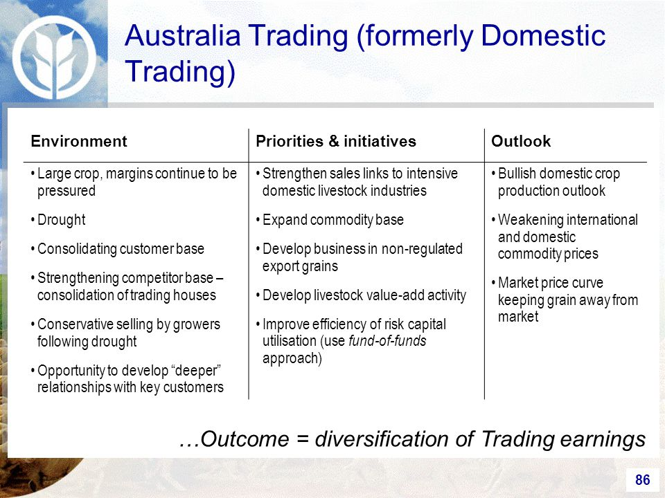 86 Australia Trading (formerly Domestic Trading) EnvironmentPriorities & initiativesOutlook Large crop, margins continue to be pressured Drought Consolidating customer base Strengthening competitor base – consolidation of trading houses Conservative selling by growers following drought Opportunity to develop deeper relationships with key customers Strengthen sales links to intensive domestic livestock industries Expand commodity base Develop business in non-regulated export grains Develop livestock value-add activity Improve efficiency of risk capital utilisation (use fund-of-funds approach) Bullish domestic crop production outlook Weakening international and domestic commodity prices Market price curve keeping grain away from market …Outcome = diversification of Trading earnings