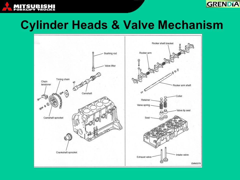 Cylinder Heads & Valve Mechanism