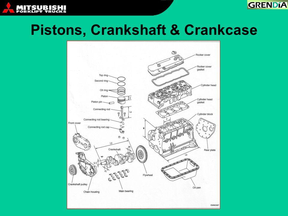 Pistons, Crankshaft & Crankcase