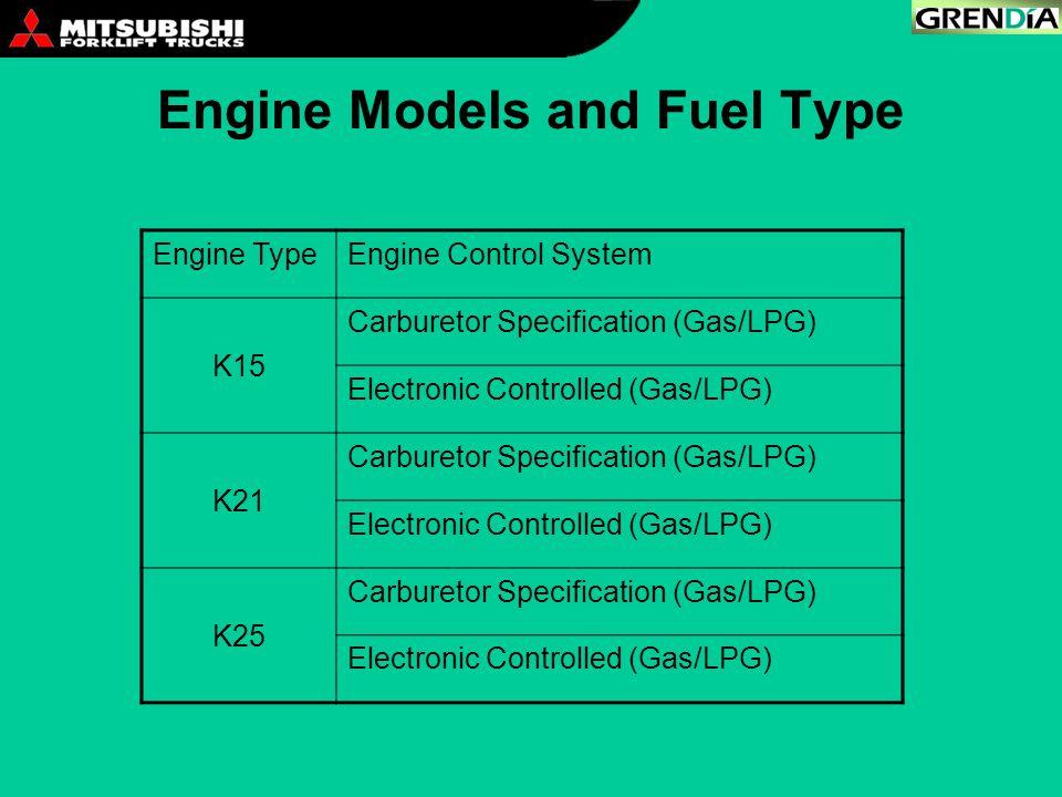 Engine Models and Fuel Type Engine TypeEngine Control System K15 Carburetor Specification (Gas/LPG) Electronic Controlled (Gas/LPG) K21 Carburetor Spe