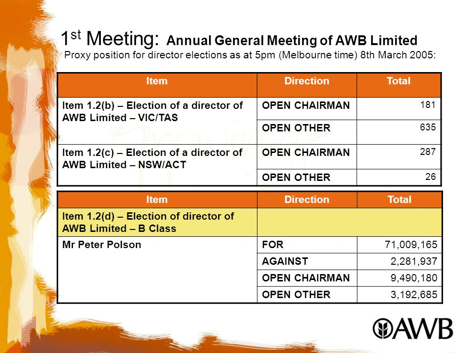1 st Meeting: Annual General Meeting of AWB Limited ItemDirectionTotal Item 1.2(b) – Election of a director of AWB Limited – VIC/TAS OPEN CHAIRMAN 181 OPEN OTHER 635 Item 1.2(c) – Election of a director of AWB Limited – NSW/ACT OPEN CHAIRMAN 287 OPEN OTHER 26 Proxy position for director elections as at 5pm (Melbourne time) 8th March 2005: ItemDirectionTotal Item 1.2(d) – Election of director of AWB Limited – B Class Mr Peter PolsonFOR71,009,165 AGAINST2,281,937 OPEN CHAIRMAN9,490,180 OPEN OTHER3,192,685