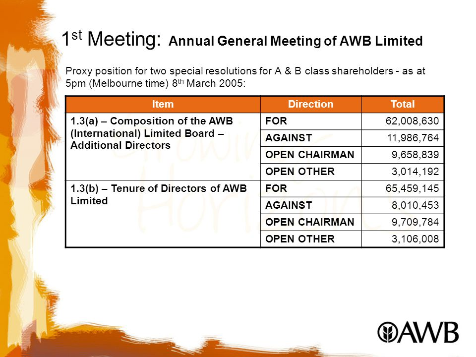 1 st Meeting: Annual General Meeting of AWB Limited Proxy position for two special resolutions for A & B class shareholders - as at 5pm (Melbourne time) 8 th March 2005: ItemDirectionTotal 1.3(a) – Composition of the AWB (International) Limited Board – Additional Directors FOR62,008,630 AGAINST11,986,764 OPEN CHAIRMAN9,658,839 OPEN OTHER3,014,192 1.3(b) – Tenure of Directors of AWB Limited FOR65,459,145 AGAINST8,010,453 OPEN CHAIRMAN9,709,784 OPEN OTHER3,106,008