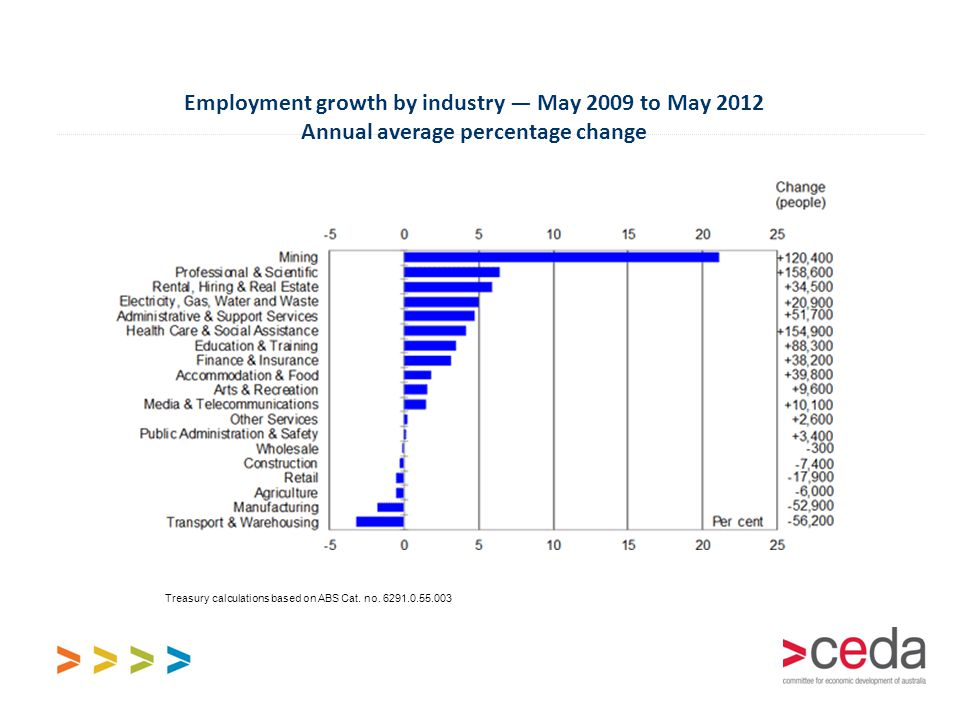 Employment growth by industry — May 2009 to May 2012 Annual average percentage change Treasury calculations based on ABS Cat. no. 6291.0.55.003