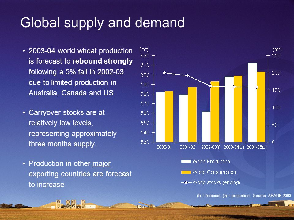 Global supply and demand 2003-04 world wheat production is forecast to rebound strongly following a 5% fall in 2002-03 due to limited production in Australia, Canada and US Carryover stocks are at relatively low levels, representing approximately three months supply.