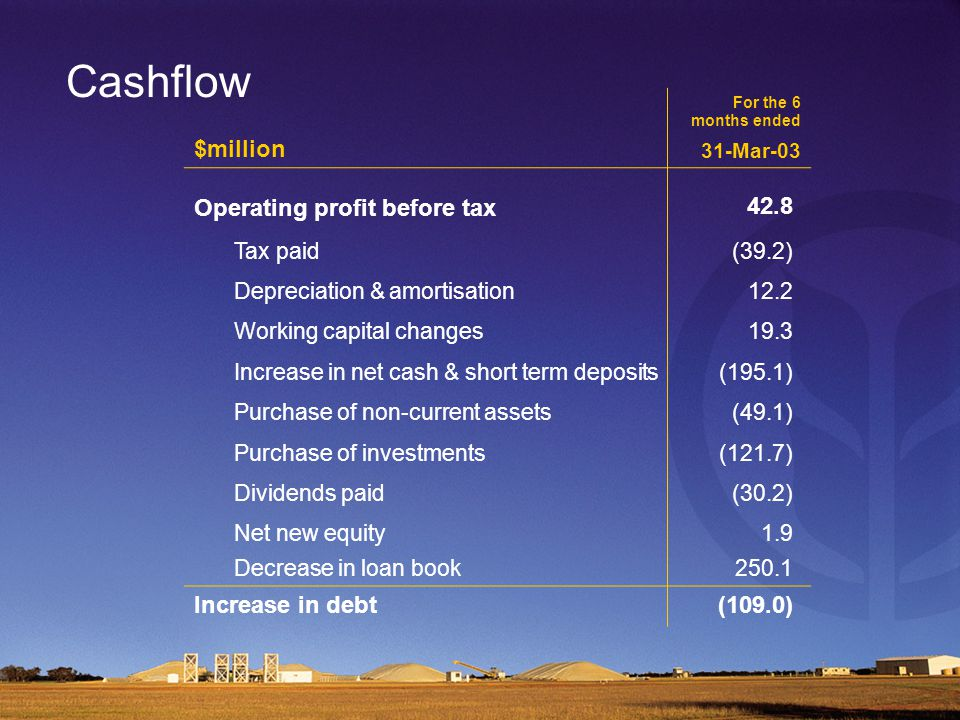 Cashflow $million For the 6 months ended 31-Mar-03 Operating profit before tax 42.8 Tax paid(39.2) Depreciation & amortisation12.2 Working capital changes19.3 Increase in net cash & short term deposits(195.1) Purchase of non-current assets(49.1) Purchase of investments(121.7) Dividends paid(30.2) Net new equity1.9 Decrease in loan book250.1 Increase in debt(109.0)