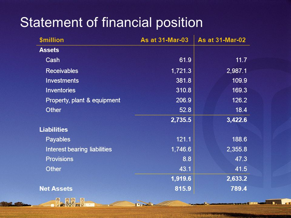 Statement of financial position $millionAs at 31-Mar-03As at 31-Mar-02 Assets Cash61.911.7 Receivables1,721.32,987.1 Investments381.8109.9 Inventories310.8169.3 Property, plant & equipment206.9126.2 Other52.818.4 2,735.53,422.6 Liabilities Payables121.1188.6 Interest bearing liabilities1,746.62,355.8 Provisions8.847.3 Other43.141.5 1,919.62,633.2 Net Assets815.9789.4