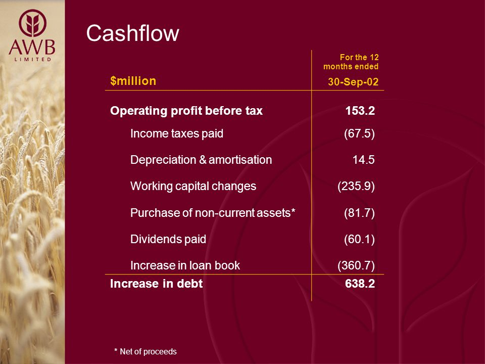 Cashflow $million For the 12 months ended 30-Sep-02 Operating profit before tax153.2 Income taxes paid(67.5) Depreciation & amortisation14.5 Working capital changes(235.9) Purchase of non-current assets*(81.7) Dividends paid(60.1) Increase in loan book(360.7) Increase in debt638.2 * Net of proceeds