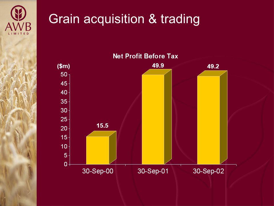 Grain acquisition & trading 15.5 49.9 49.2