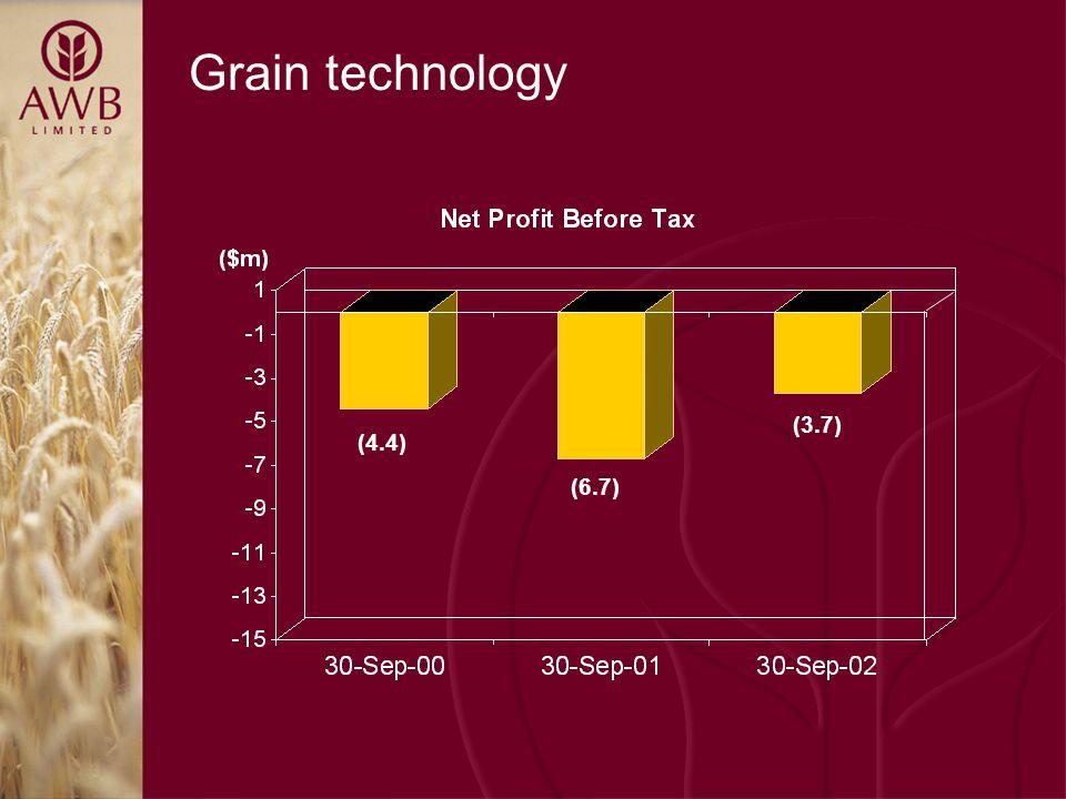 Grain technology (4.4) (6.7) (3.7)