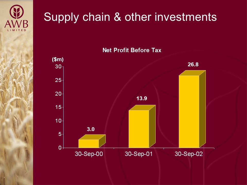 Supply chain & other investments 3.0 13.9 26.8