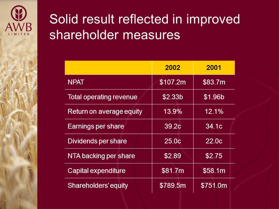 20022001 NPAT$107.2m$83.7m Total operating revenue$2.33b$1.96b Return on average equity13.9%12.1% Earnings per share39.2c34.1c Dividends per share25.0c22.0c NTA backing per share$2.89$2.75 Capital expenditure$81.7m$58.1m Shareholders' equity$789.5m$751.0m Solid result reflected in improved shareholder measures