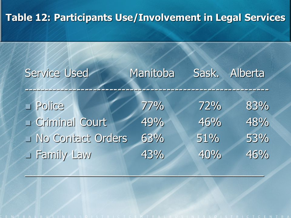 Table 12: Participants Use/Involvement in Legal Services Service Used Manitoba Sask. Alberta ---------------------------------------------------------