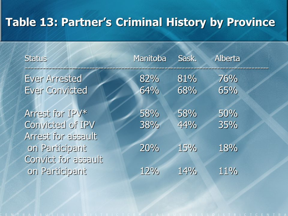 Table 13: Partner's Criminal History by Province Status Manitoba Sask. Alberta -----------------------------------------------------------------------