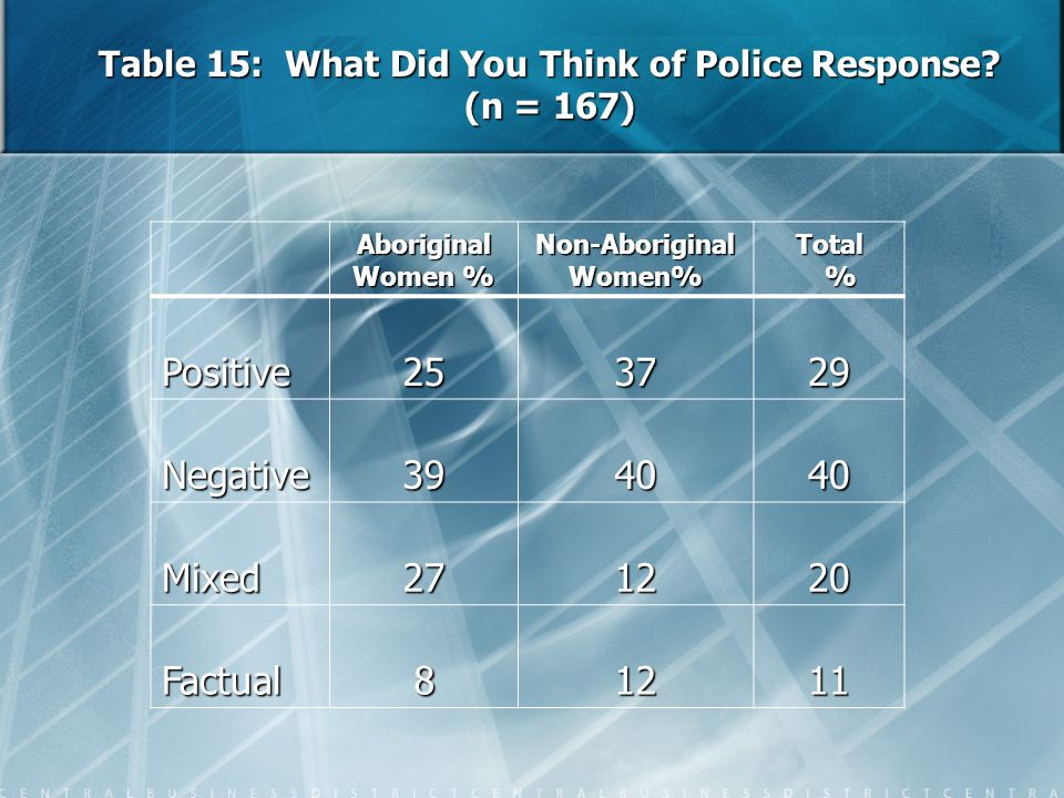Table 15: What Did You Think of Police Response? (n = 167) Aboriginal Women % Non-Aboriginal Women% Total % Positive253729 Negative394040 Mixed271220
